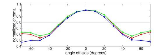 LG 32GK650F-B Vertical Chroma Graph