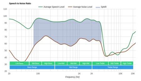 Creative Sound Blaster EVO ZxR Wireless SpNR