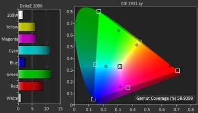 LG EF9500 Color Gamut Picture