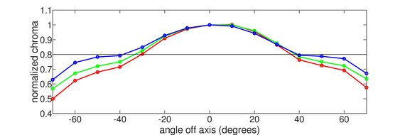 Gigabyte M28U Vertical Chroma Graph