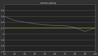 Sharp LE653U Pre Gamma Curve Picture