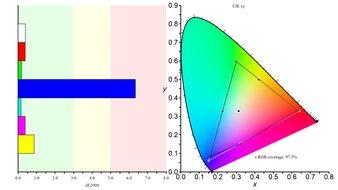 AOC CQ27G2 Color Gamut sRGB Picture