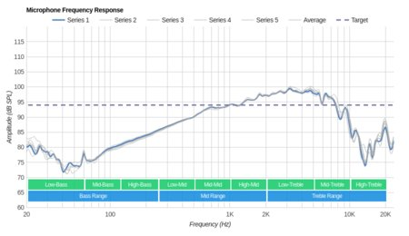 Logitech G430 Gaming Headset Microphone Frequency Response