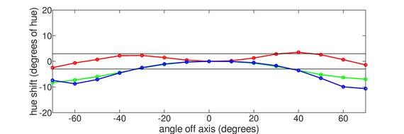 ASUS VG248QE Horizontal Hue Graph