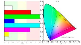 ASUS VG246H Color Gamut ARGB Picture