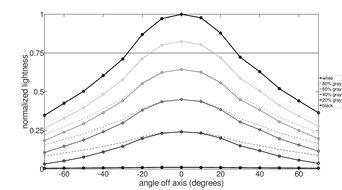 ASUS ROG Strix XG17AHPE Horizontal Lightness Graph