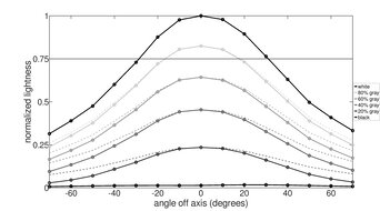 ASUS ProArt PA148CTV Horizontal Lightness Graph