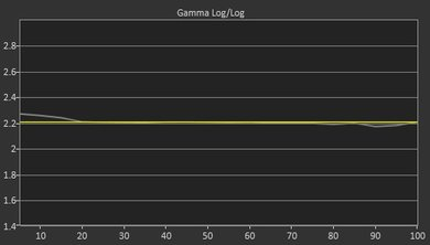 Samsung MU8500 Post Gamma Curve Picture