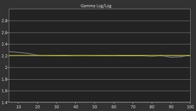Samsung MU8500 Post Gamma Curve Picture