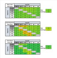 Gigabyte M32Q Response Time Table