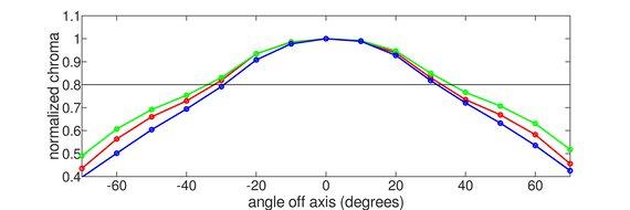 Acer Predator XB273K Horizontal Chroma Graph