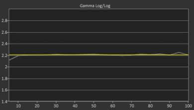 Samsung Q7CN Post Gamma Curve Picture