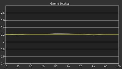 LG EC9300 Post Gamma Curve Picture