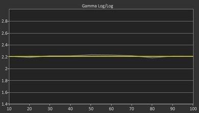 LG EC9300 Post Gamma Curve Picture