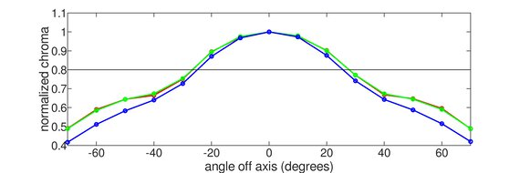 Gigabyte G32QC Horizontal Chroma Graph