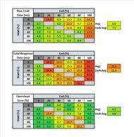 AOC CQ32G1 Response Time Table