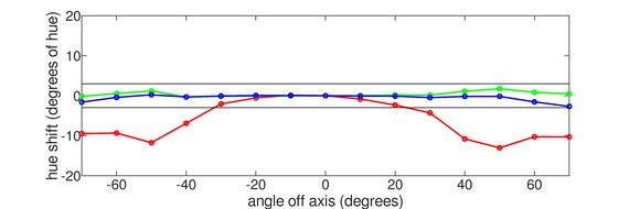 ASUS MX279HS Vertical Hue Graph