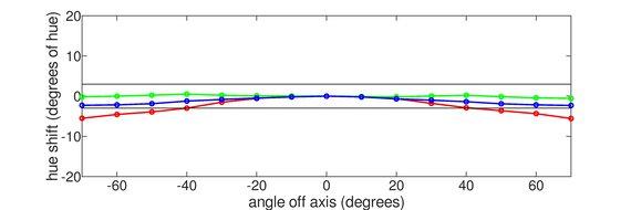 LG 32GN600-B Vertical Hue Graph