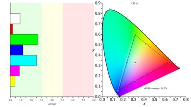 LG 34UC79G-B Color Gamut sRGB Picture