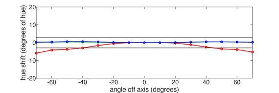 Acer Predator XB273U GXbmiipruzx Vertical Hue Graph