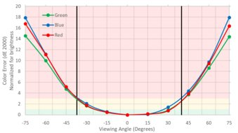 LG UltraFine 4k Horizontal Color Shift Picture