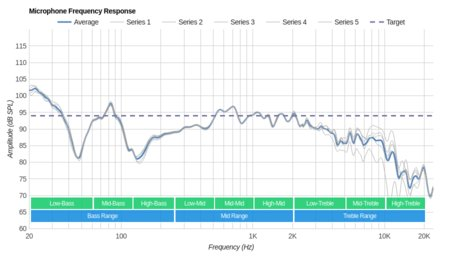 Philips Fidelio NC1 Microphone Frequency Response