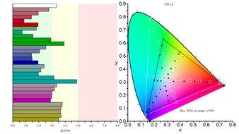 Gigabyte M28U Color Gamut Rec.2020 Picture