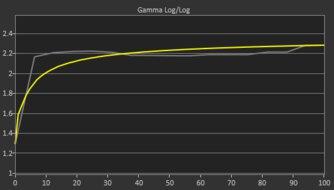 ASUS ROG Strix XG279Q Pre Gamma Curve Picture