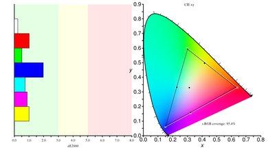 Samsung C34J791/CJ791 Color Gamut sRGB Picture
