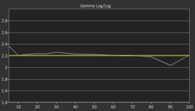 TCL R617 Pre Gamma Curve Picture