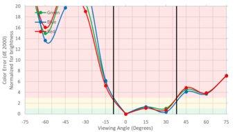 Acer GN246HL Bbid Vertical Color Shift Picture