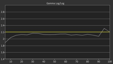 LG SM8600 Pre Gamma Curve Picture