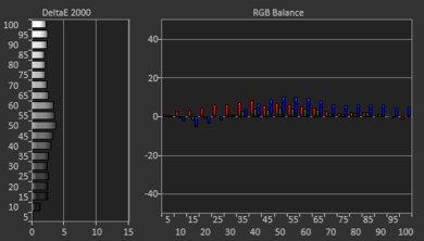 Изображение предварительной настройки баланса белого Samsung Q900TS 8k QLED