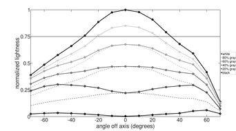 MSI Optix MAG271CQR Vertical Lightness Graph