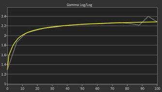 LG 38GL950G-B Post Gamma Curve Picture
