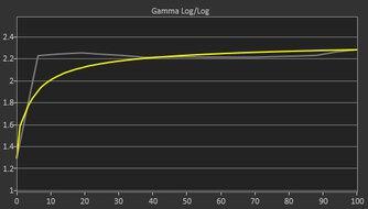 AOC CQ27G2 Pre Gamma Curve Picture