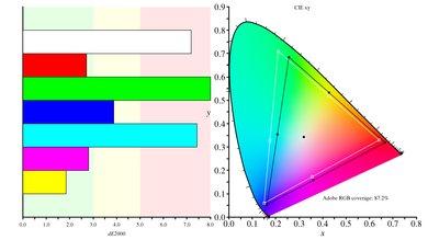 LG 32UD59-B Color Gamut ARGB Picture