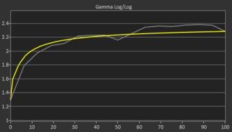 Acer Nitro RG241Y Pre Gamma Curve Picture