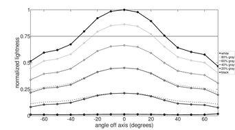 Acer Predator XB273K Pbmiphzx Vertical Lightness Graph