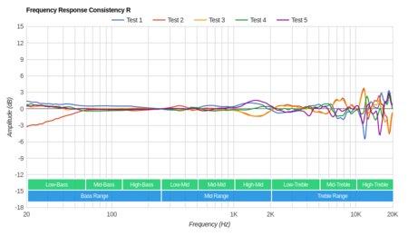 LucidSound LS31 Wireless Consistency R