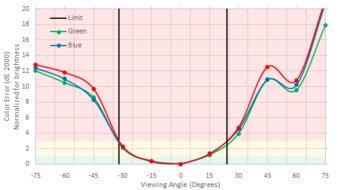 Dell P2217H Vertical Color Shift Picture