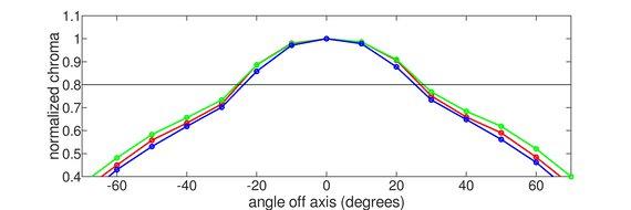 Lepow Z1 Gamut Horizontal Chroma Graph