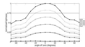 Acer Predator XB271HU Bmiprz Vertical Lightness Graph