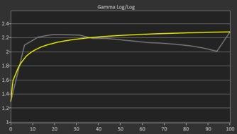 LG 27GL83A-B Pre Gamma Curve Picture