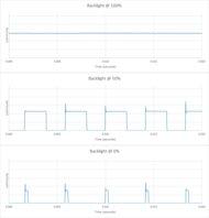 Samsung RU7300 Backlight chart