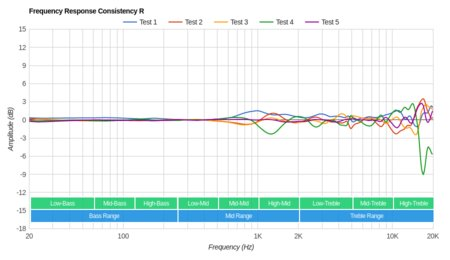Parrot Zik 2/Zik 2.0 Wireless Consistency R