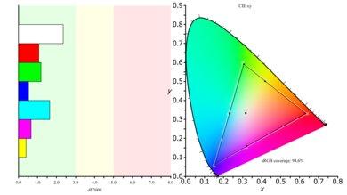 Samsung C49HG90/CHG90 Color Gamut sRGB Picture