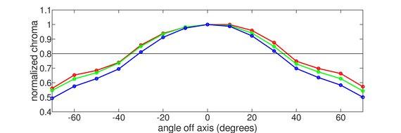 Dell S2722DGM Vertical Chroma Graph