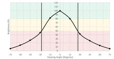 Sceptre C325W Horizontal Brightness Picture