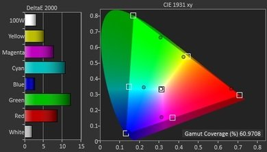 LG EC9300 Color Gamut DCI-P3 Picture